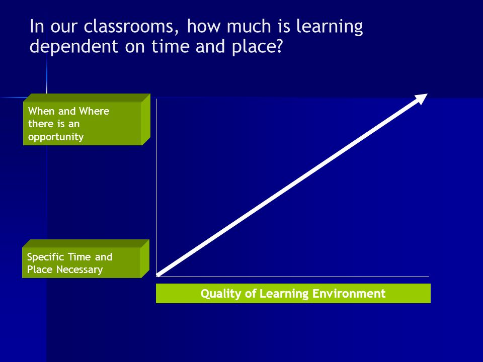 In our classrooms, how much is learning dependent on time and place.