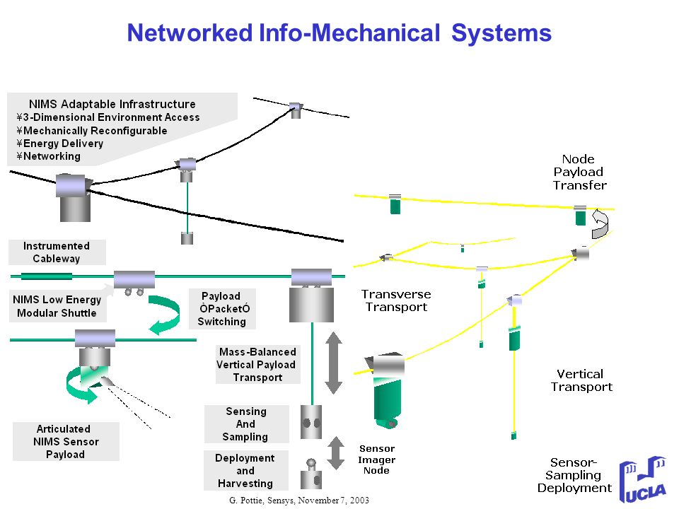 G. Pottie, Sensys, November 7, 2003 Networked Info-Mechanical Systems