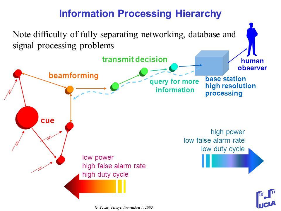 G. Pottie, Sensys, November 7, 2003 Information Processing Hierarchy human observer low power high false alarm rate high duty cycle beamforming transm