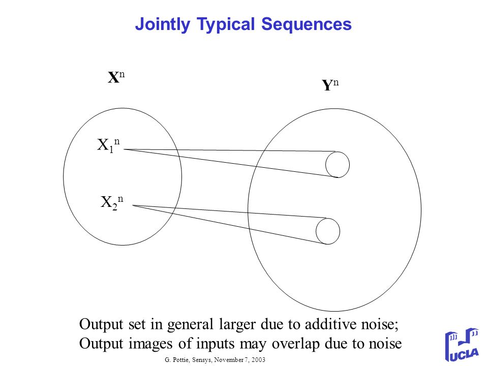 G. Pottie, Sensys, November 7, 2003 Jointly Typical Sequences XnXn YnYn X1nX1n X2nX2n Output set in general larger due to additive noise; Output image