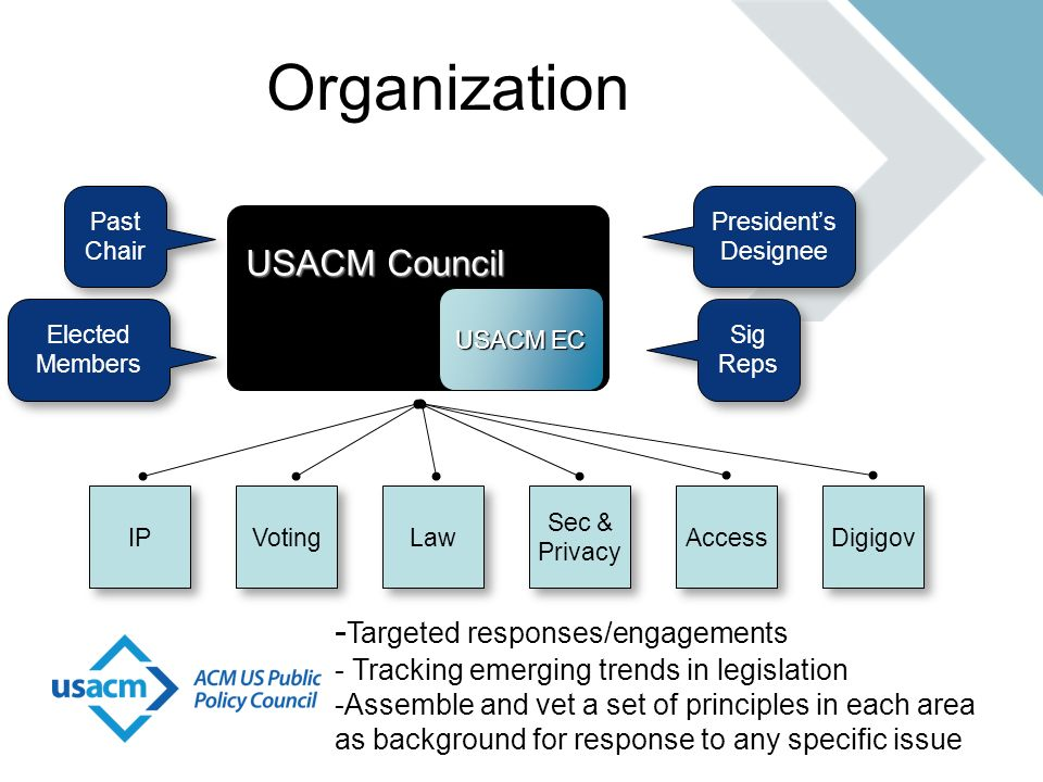 Organization USACM Council USACM Council USACM EC Sig Reps Presidents Designee Past Chair Elected Members IP Voting Law Sec & Privacy Access Digigov -