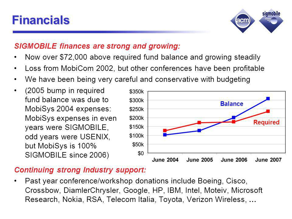 Financials SIGMOBILE finances are strong and growing: Now over $72,000 above required fund balance and growing steadily Loss from MobiCom 2002, but other conferences have been profitable We have been being very careful and conservative with budgeting (2005 bump in required fund balance was due to MobiSys 2004 expenses: MobiSys expenses in even years were SIGMOBILE, odd years were USENIX, but MobiSys is 100% SIGMOBILE since 2006) Continuing strong Industry support: Past year conference/workshop donations include Boeing, Cisco, Crossbow, DiamlerChrysler, Google, HP, IBM, Intel, Moteiv, Microsoft Research, Nokia, RSA, Telecom Italia, Toyota, Verizon Wireless, … Required Balance