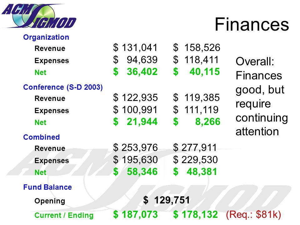 Finances Organization Revenue $ 131,041$ 158,526 Expenses $ 94,639$ 118,411 Net $ 36,402$ 40,115 Conference (S-D 2003) Revenue $ 122,935$ 119,385 Expe