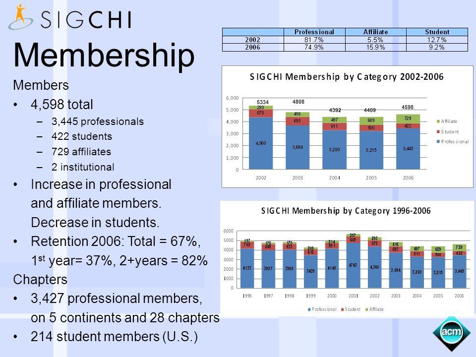 Membership Members 4,598 total –3,445 professionals –422 students –729 affiliates –2 institutional Increase in professional and affiliate members.