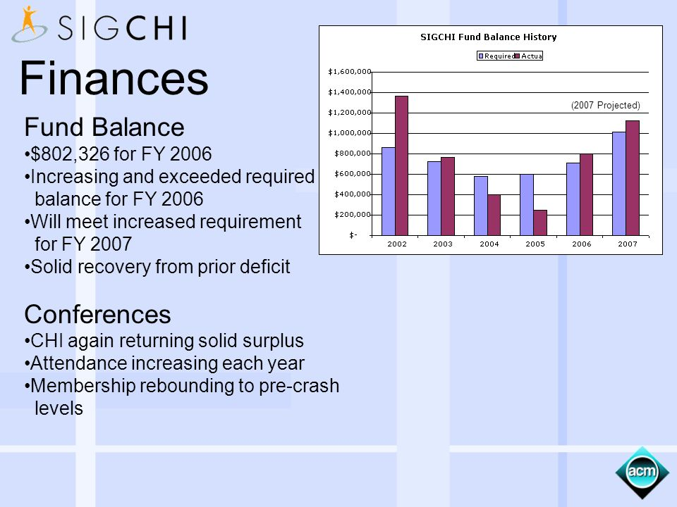 Fund Balance $802,326 for FY 2006 Increasing and exceeded required balance for FY 2006 Will meet increased requirement for FY 2007 Solid recovery from prior deficit Conferences CHI again returning solid surplus Attendance increasing each year Membership rebounding to pre-crash levels Finances (2007 Projected)