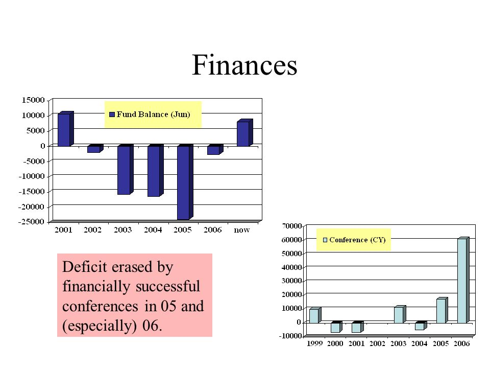 Finances Deficit erased by financially successful conferences in 05 and (especially) 06.