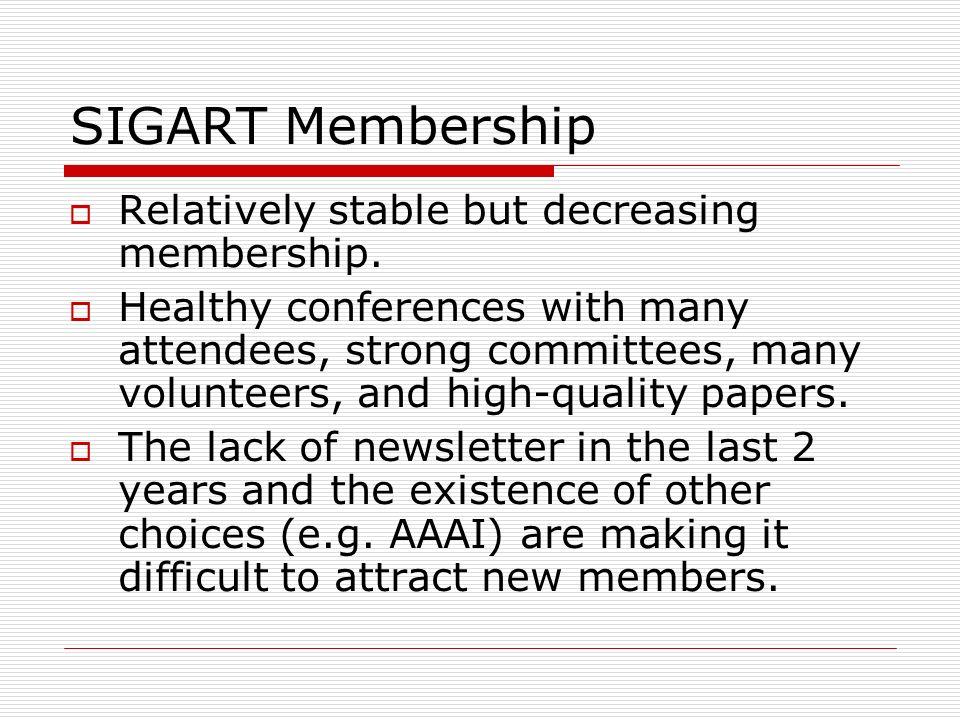 SIGART Membership Relatively stable but decreasing membership.