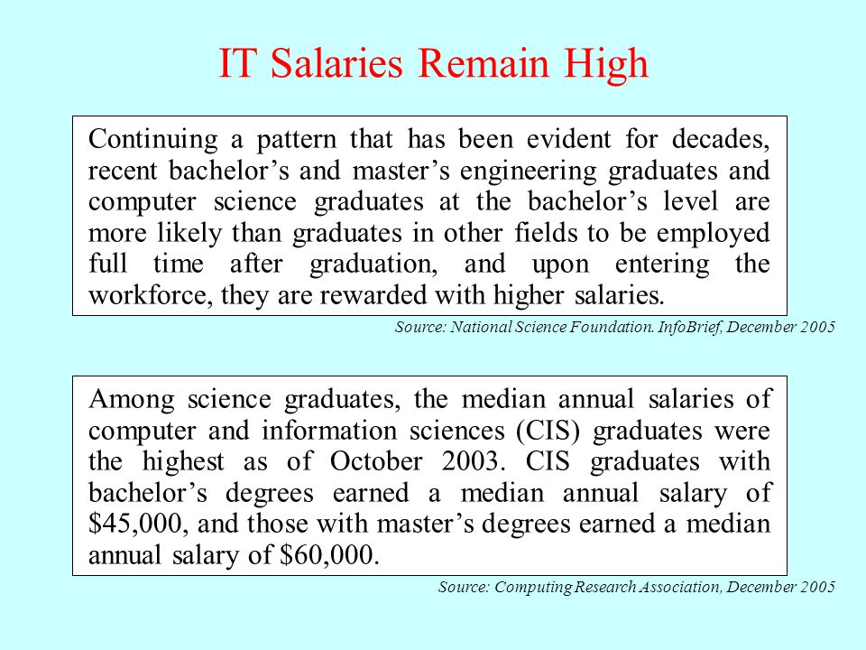 IT Salaries Remain High Continuing a pattern that has been evident for decades, recent bachelors and masters engineering graduates and computer science graduates at the bachelors level are more likely than graduates in other fields to be employed full time after graduation, and upon entering the workforce, they are rewarded with higher salaries.