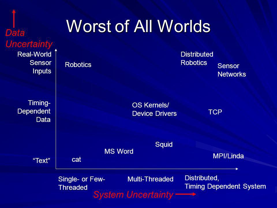 Worst of All Worlds Text Timing- Dependent Data Real-World Sensor Inputs Single- or Few- Threaded Multi-Threaded OS Kernels/ Device Drivers MS Word cat Robotics Sensor Networks Distributed, Timing Dependent System MPI/Linda Distributed Robotics Squid TCP System Uncertainty Data Uncertainty