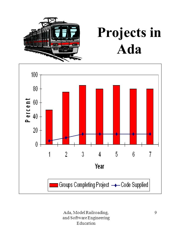 Ada, Model Railroading, and Software Engineering Education 9 Projects in Ada