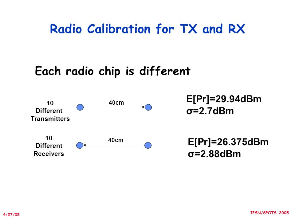 4/27/05 IPSN/SPOTS 2005 Radio Calibration for TX and RX Each radio chip is different E[Pr]=29.94dBm σ=2.7dBm 40cm E[Pr]=26.375dBm σ=2.88dBm 10 Different Transmitters 10 Different Receivers