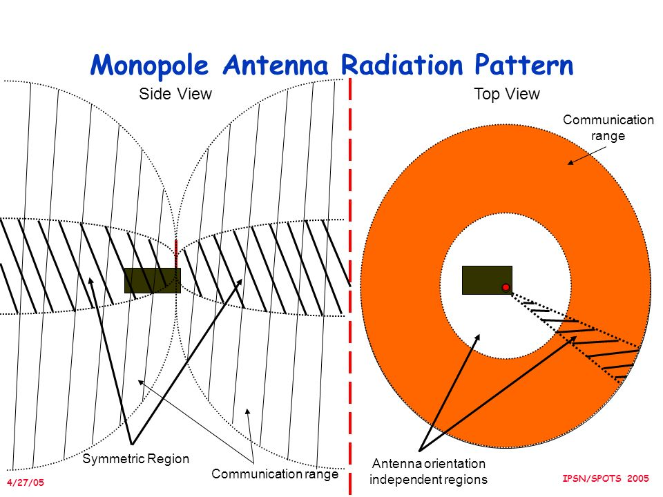 4/27/05 IPSN/SPOTS 2005 Monopole Antenna Radiation Pattern Side ViewTop View Communication range Symmetric Region Antenna orientation independent regions Communication range