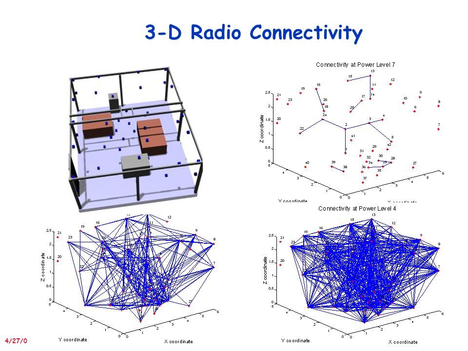 4/27/05 IPSN/SPOTS D Radio Connectivity