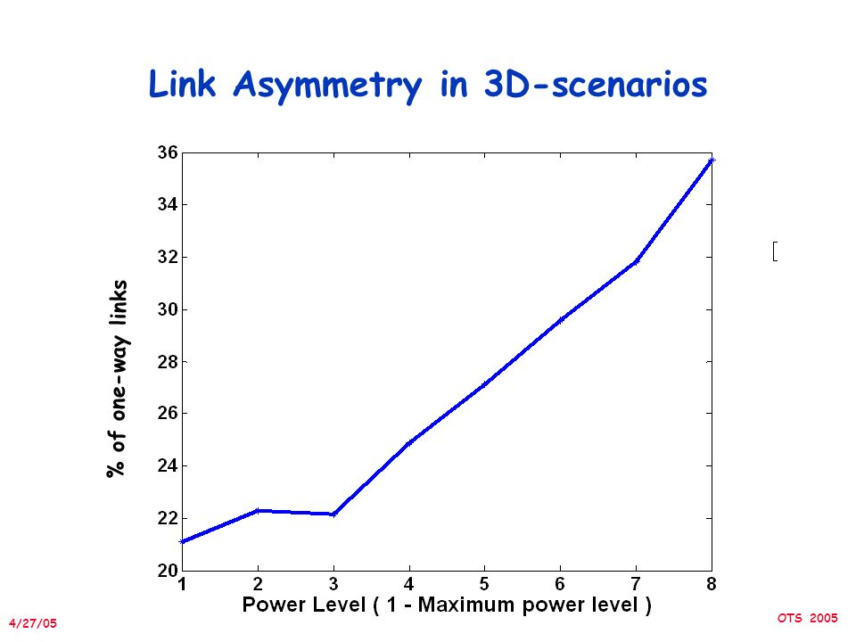 4/27/05 IPSN/SPOTS 2005 Link Asymmetry in 3D-scenarios % of one-way links