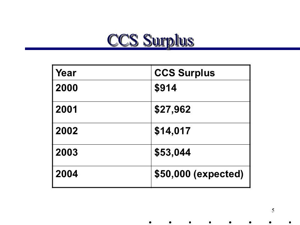 5 CCS Surplus YearCCS Surplus 2000$914 2001$27,962 2002$14,017 2003$53,044 2004$50,000 (expected)