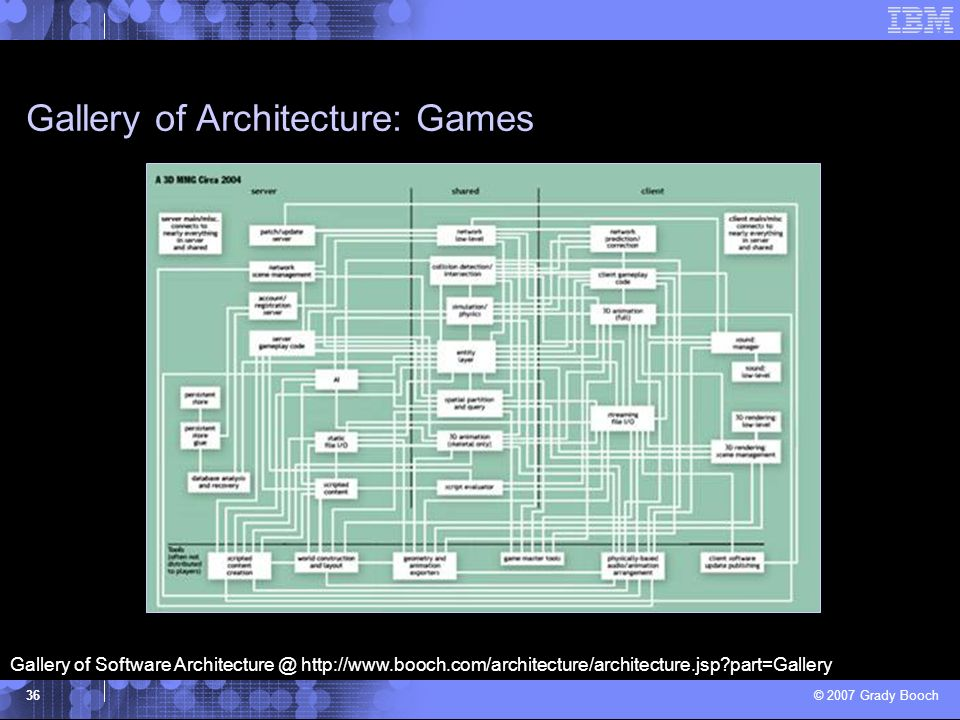 © 2007 Grady Booch 36 Gallery of Architecture: Games Gallery of Software Architecture @ http://www.booch.com/architecture/architecture.jsp?part=Galler