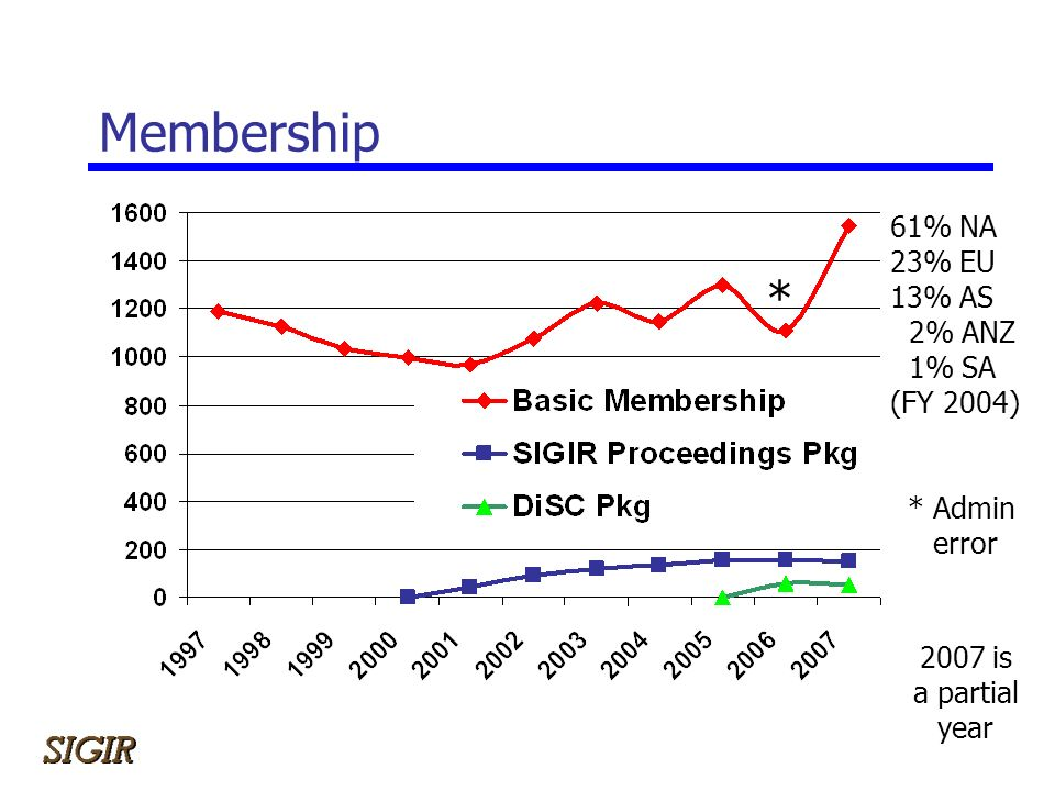 Membership 61% NA 23% EU 13% AS 2% ANZ 1% SA (FY 2004) 2007 is a partial year * * Admin error