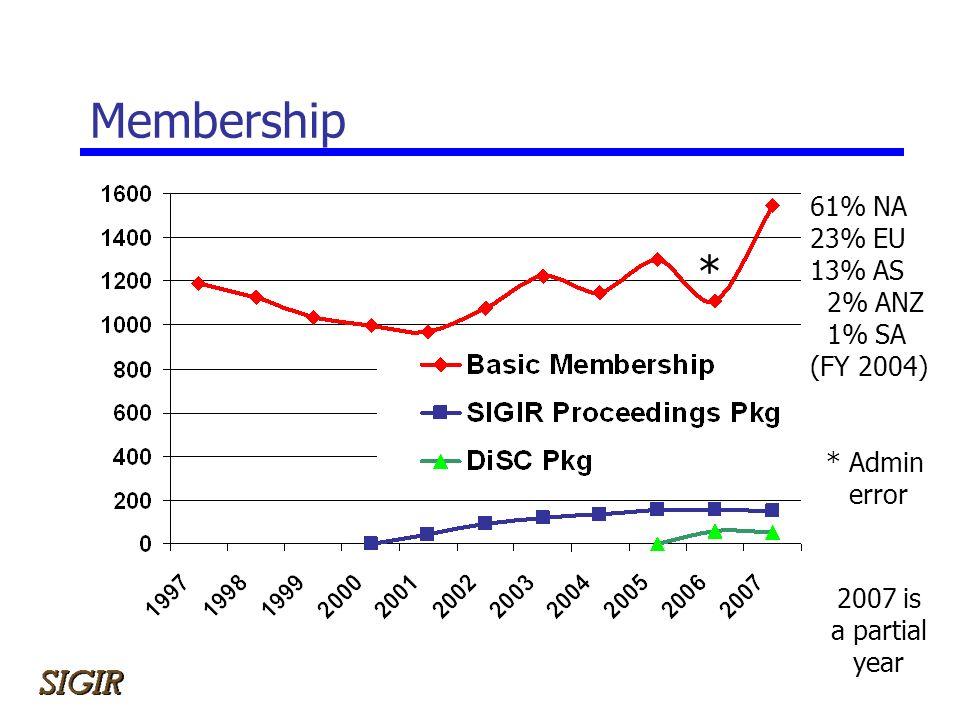 Membership 61% NA 23% EU 13% AS 2% ANZ 1% SA (FY 2004) 2007 is a partial year * * Admin error
