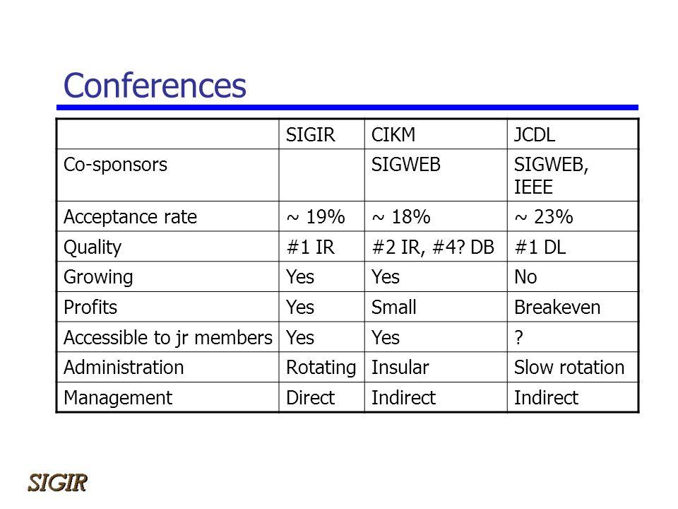 Conferences SIGIRCIKMJCDL Co-sponsorsSIGWEBSIGWEB, IEEE Acceptance rate~ 19%~ 18%~ 23% Quality#1 IR#2 IR, #4? DB#1 DL GrowingYes No ProfitsYesSmallBre