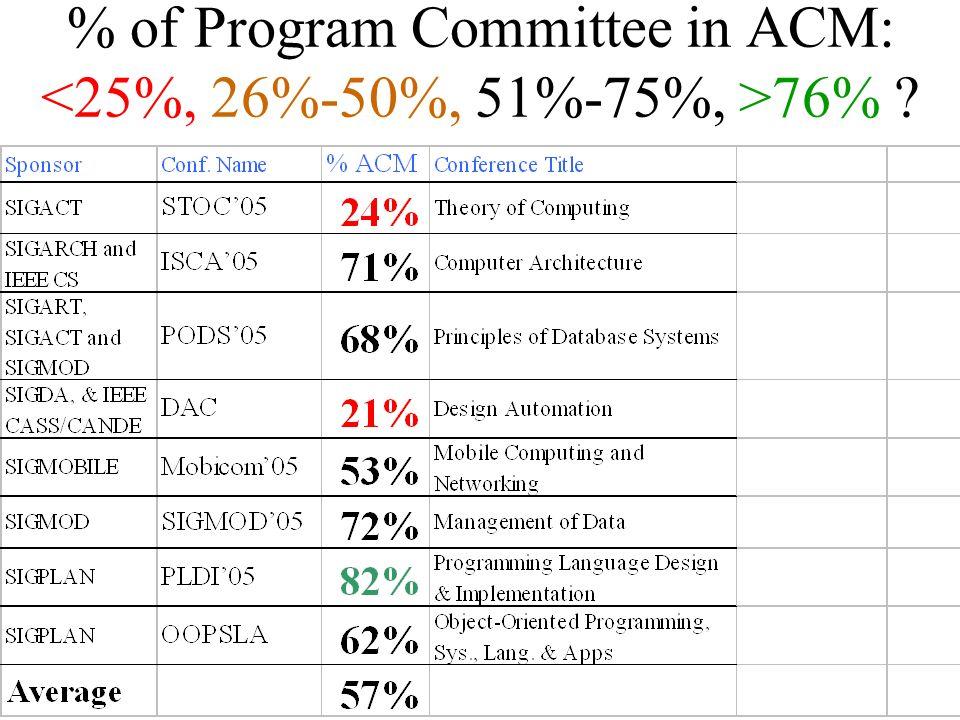% of Program Committee in SIG?