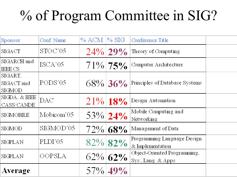 % of Program Committee in SIG