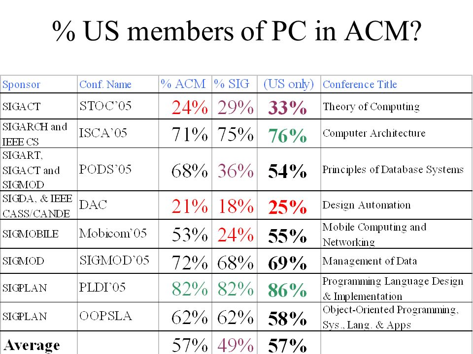 % US members of PC in ACM