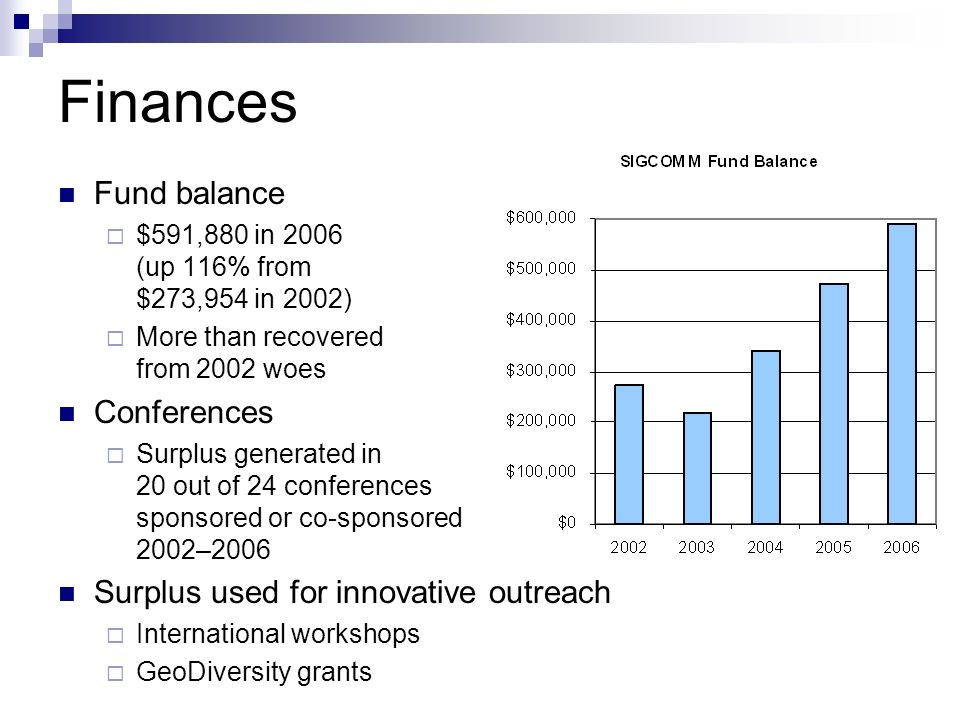Finances Fund balance $591,880 in 2006 (up 116% from $273,954 in 2002) More than recovered from 2002 woes Conferences Surplus generated in 20 out of 24 conferences sponsored or co-sponsored 2002–2006 Surplus used for innovative outreach International workshops GeoDiversity grants