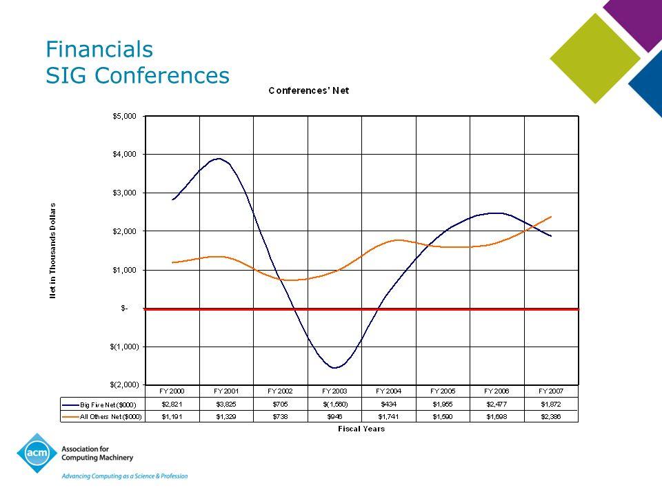 Financials SIG Conferences