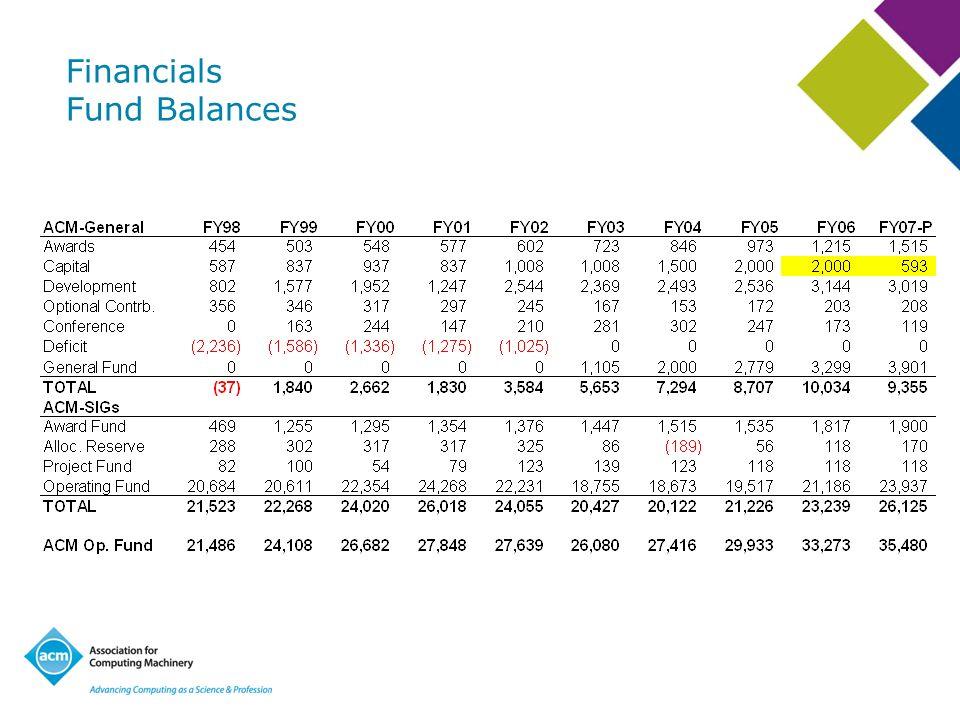 Financials Fund Balances