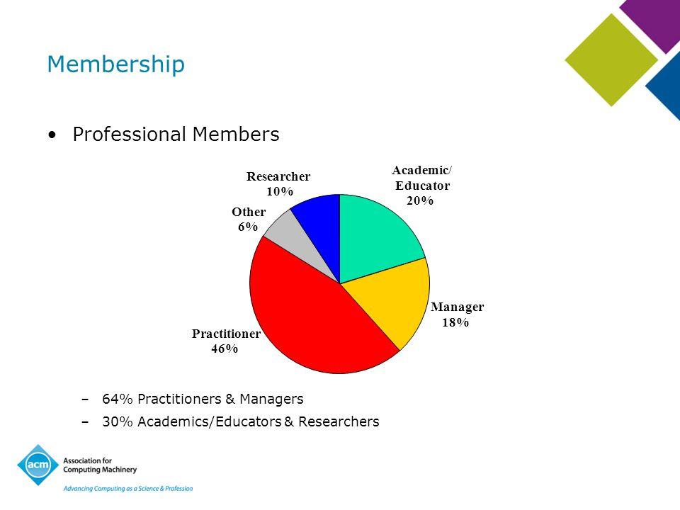 Membership Professional Members –64% Practitioners & Managers –30% Academics/Educators & Researchers Manager 18% Other 6% Researcher 10% Practitioner 46% Academic/ Educator 20%