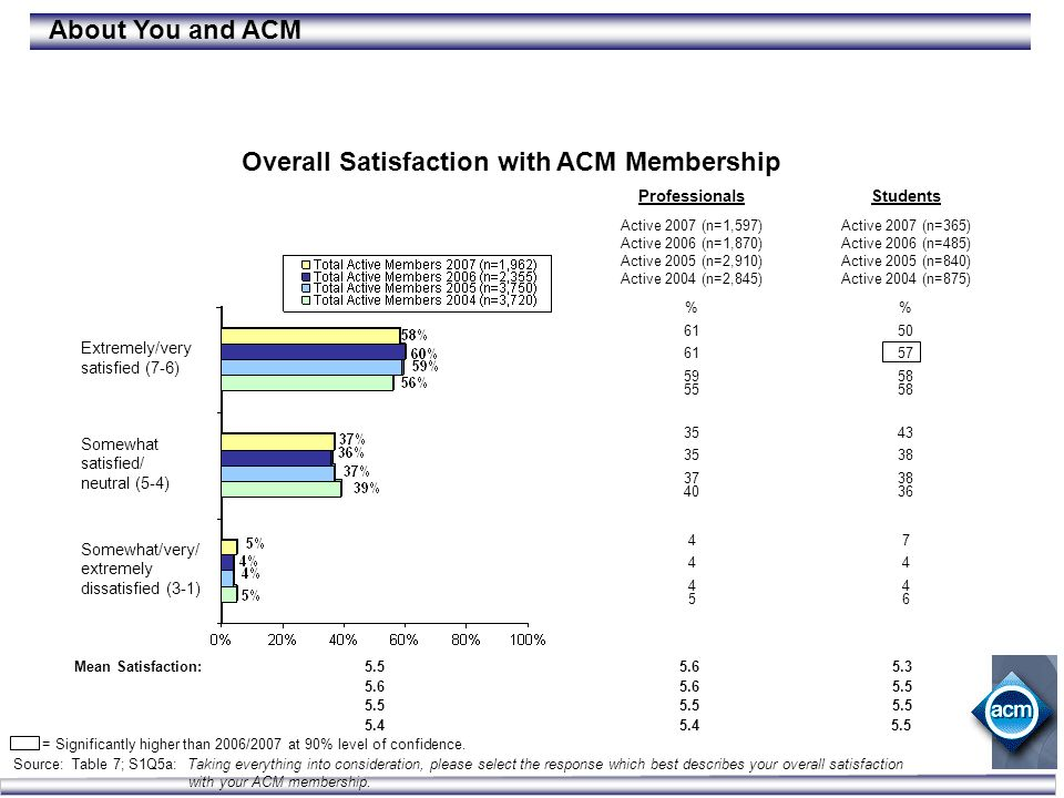 Customer Satisfaction Study Source: Table 7; S1Q5a: Taking everything into consideration, please select the response which best describes your overall satisfaction with your ACM membership.