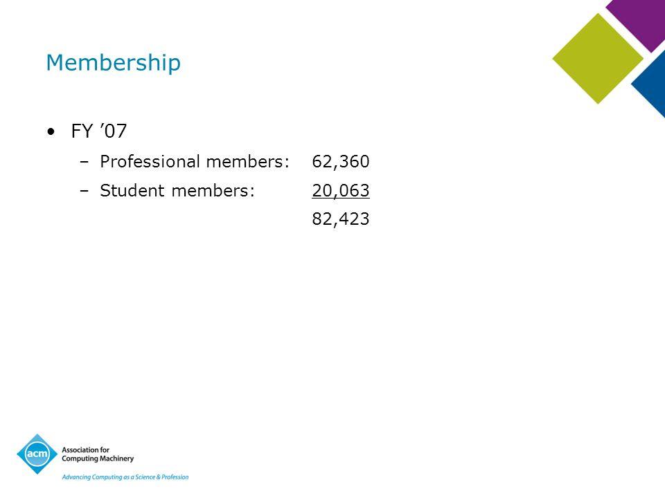 Membership FY 07 –Professional members:62,360 –Student members:20,063 82,423
