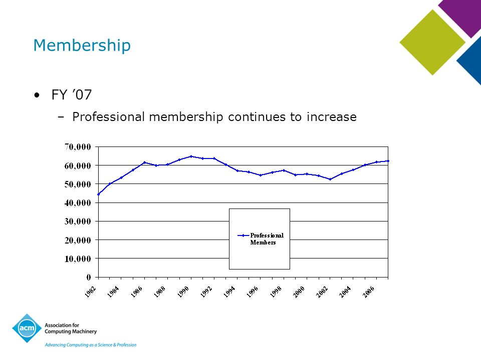 Membership FY 07 –Professional membership continues to increase