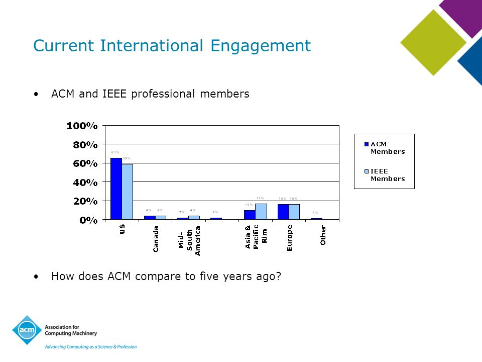 Current International Engagement ACM and IEEE professional members How does ACM compare to five years ago