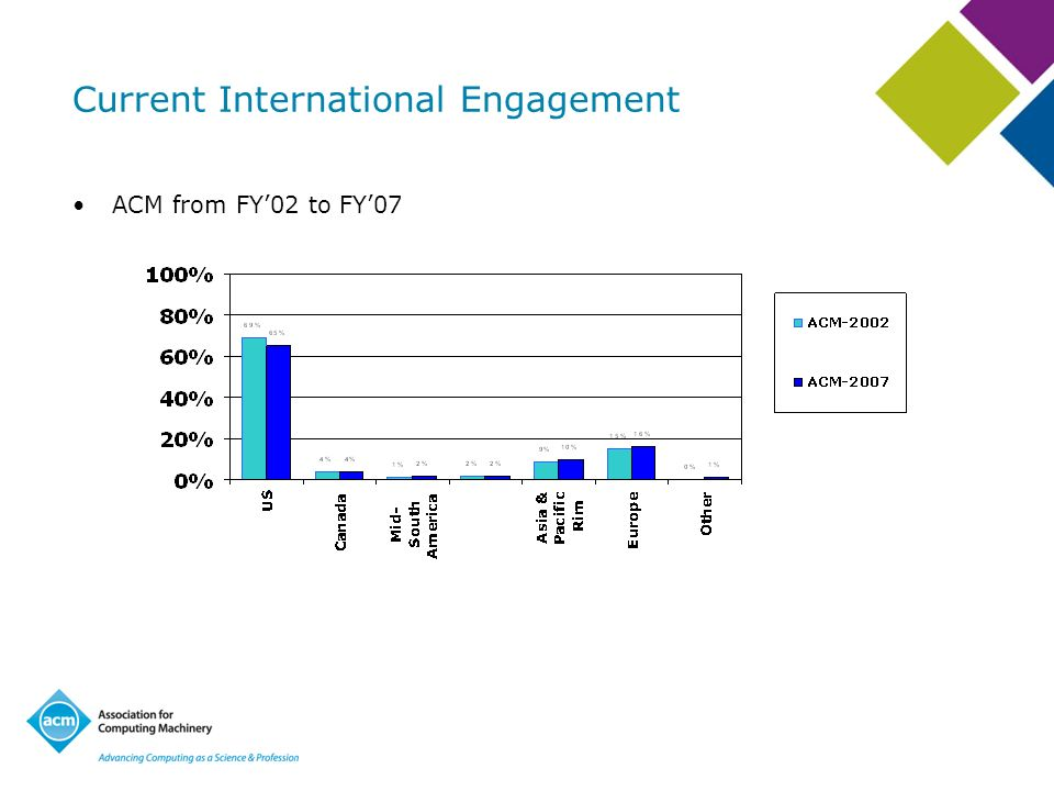 Current International Engagement ACM from FY02 to FY07