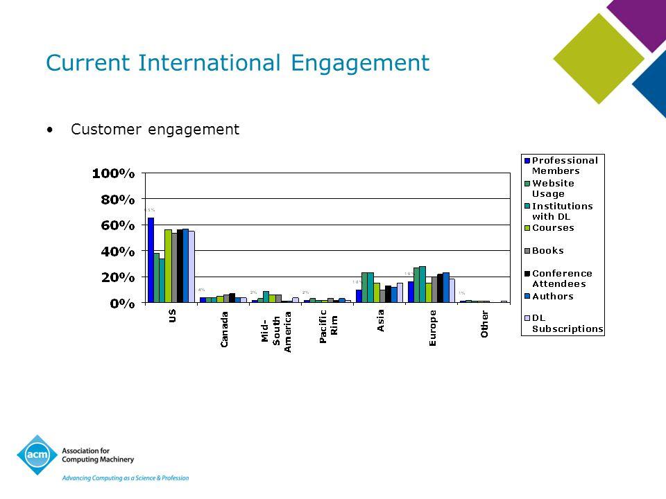 Current International Engagement Customer engagement