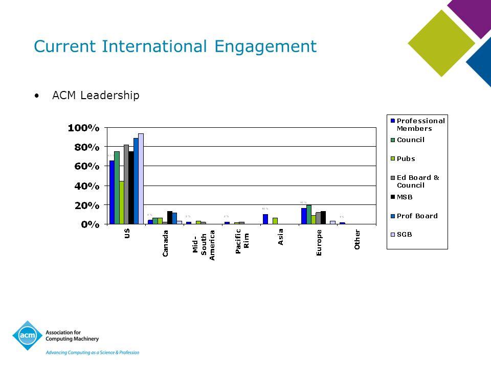 Current International Engagement ACM Leadership