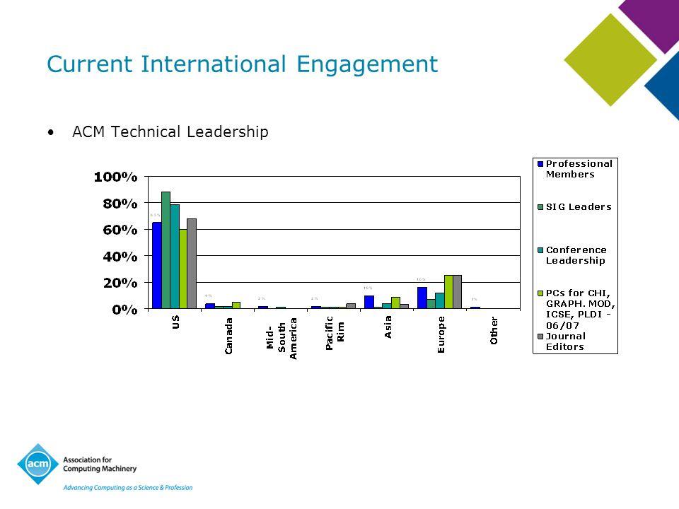 Current International Engagement ACM Technical Leadership