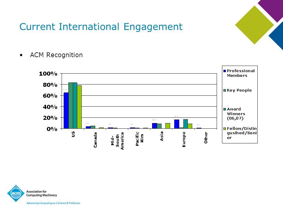 Current International Engagement ACM Recognition
