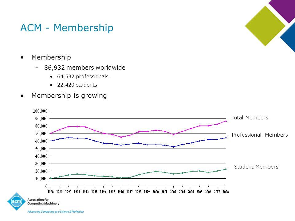 ACM - Membership Membership –86,932 members worldwide 64,532 professionals 22,420 students Membership is growing Total Members Professional Members St