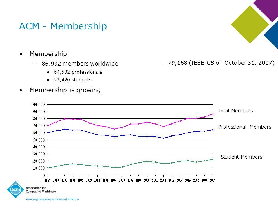 ACM - Membership Membership –86,932 members worldwide 64,532 professionals 22,420 students Membership is growing –79,168 (IEEE-CS on October 31, 2007)