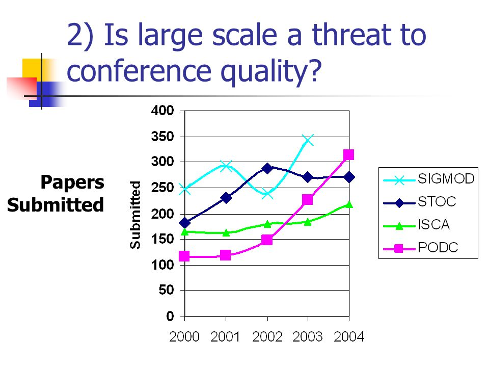 2) Is large scale a threat to conference quality Papers Submitted