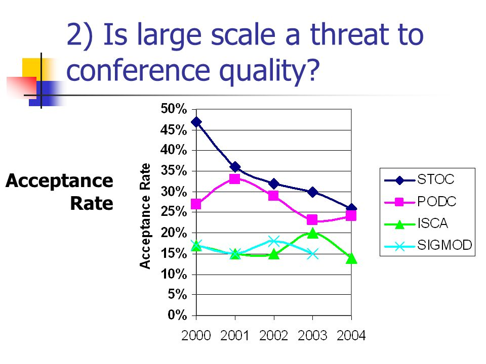 2) Is large scale a threat to conference quality Acceptance Rate