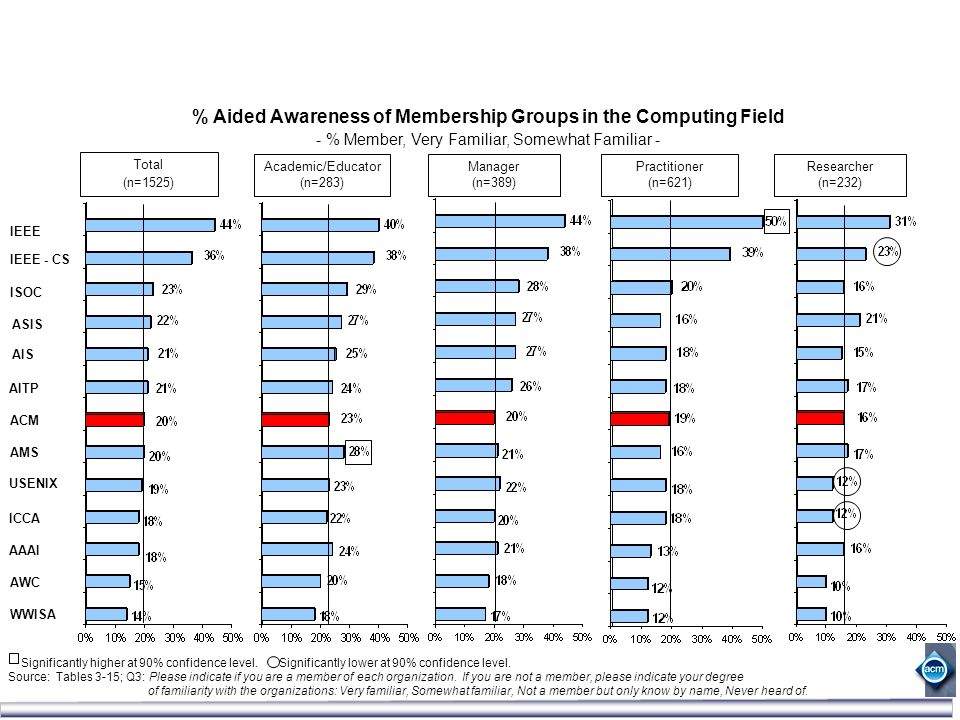 % Aided Awareness of Membership Groups in the Computing Field - % Member, Very Familiar, Somewhat Familiar - IEEE IEEE - CS ISOC ASIS AIS AITP ACM AMS USENIX ICCA AAAI AWC WWISA Significantly higher at 90% confidence level.