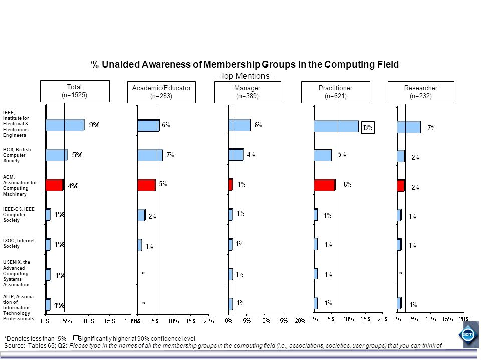 % Unaided Awareness of Membership Groups in the Computing Field - Top Mentions - IEEE, Institute for Electrical & Electronics Engineers ACM, Associati