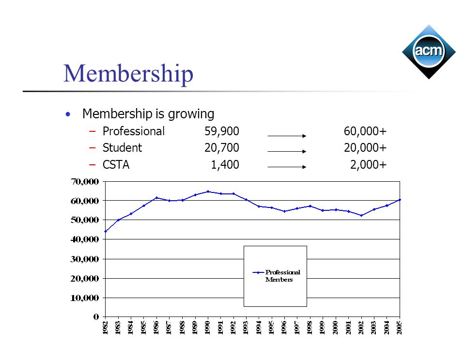 Membership Membership is growing Professional 59,900 60,000+ Student20,70020,000+ CSTA 1,400 2,000+