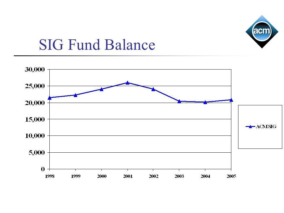 SIG Fund Balance