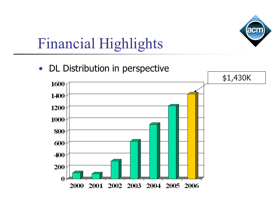 Financial Highlights DL Distribution in perspective $1,430K