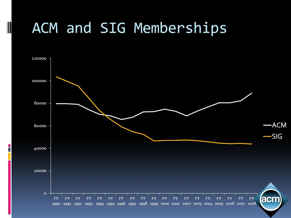 ACM and SIG Memberships