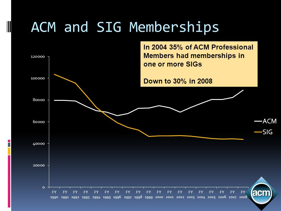 In % of ACM Professional Members had memberships in one or more SIGs Down to 30% in 2008